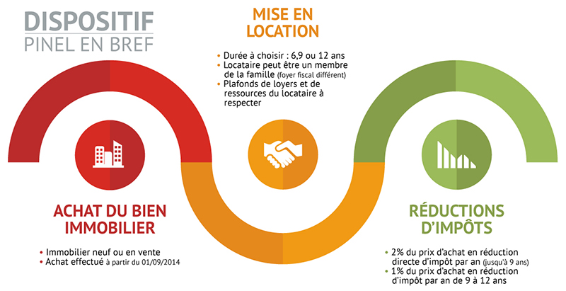 Principe loi pinel Montpellier