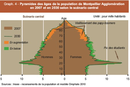 pyramide des age Montpellier